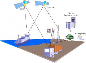 Fleet management solution via GPS vehicle tracking